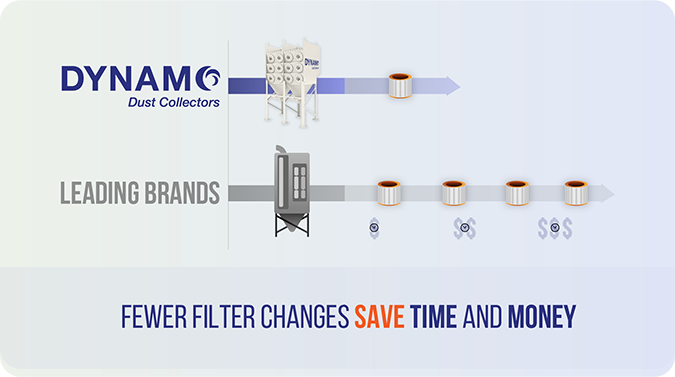 Dynamo Dust Collector Filter Savings Chart